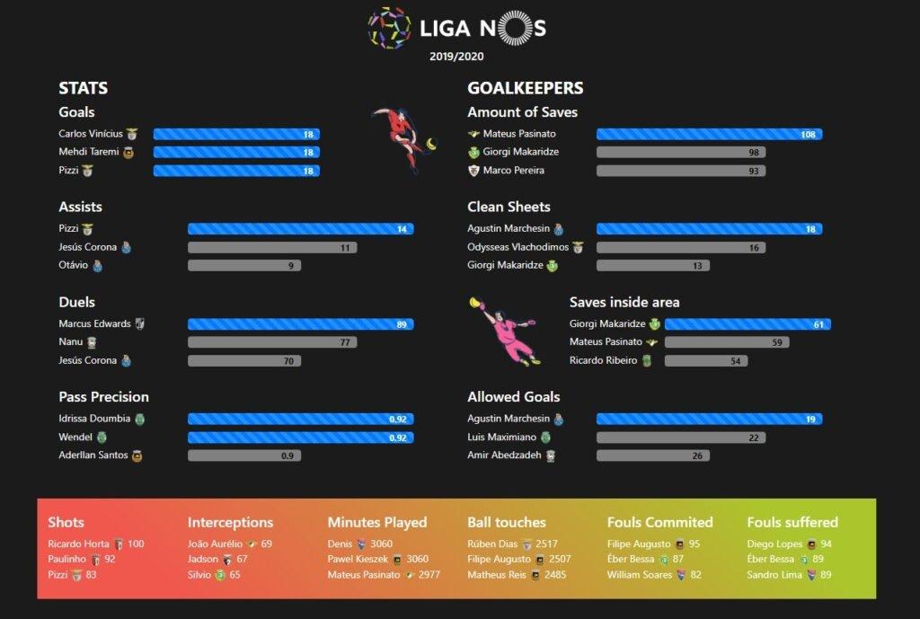Liga NOS table stats 2019/20